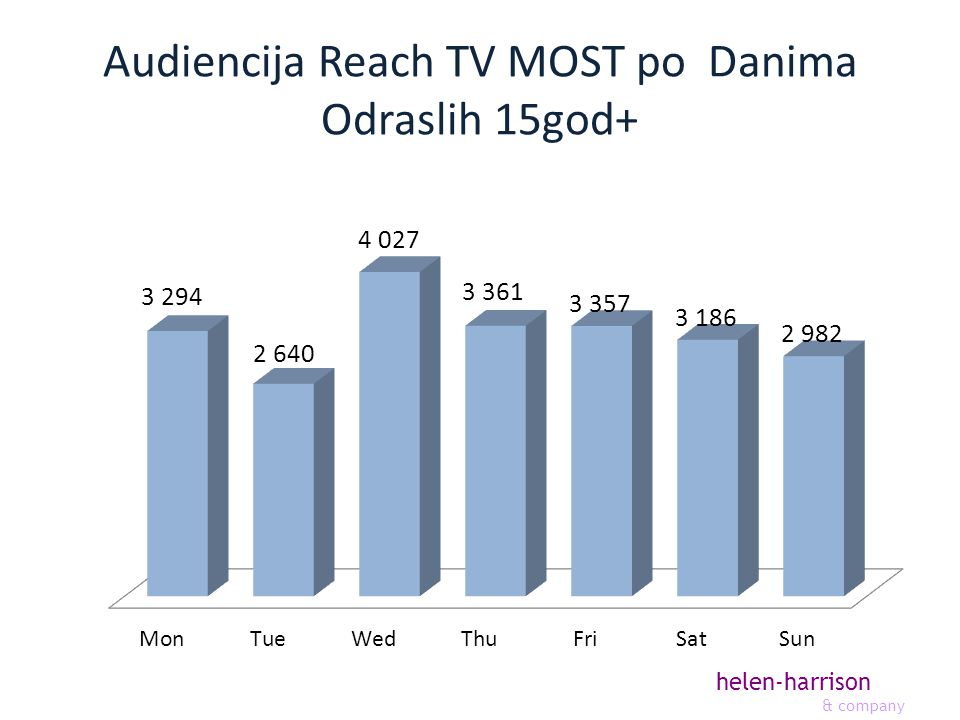 helen-harrison & company Audiencija Reach TV MOST po Danima Odraslih 15god+