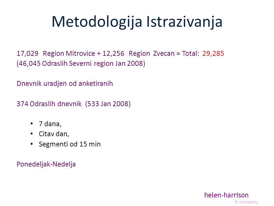 helen-harrison & company Metodologija Istrazivanja 17,029 Region Mitrovice + 12,256 Region Zvecan = Total: 29,285 (46,045 Odraslih Severni region Jan 2008) Dnevnik uradjen od anketiranih 374 Odraslih dnevnik (533 Jan 2008) 7 dana, Citav dan, Segmenti od 15 min Ponedeljak-Nedelja