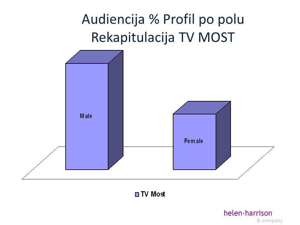 helen-harrison & company Audiencija % Profil po polu Rekapitulacija TV MOST