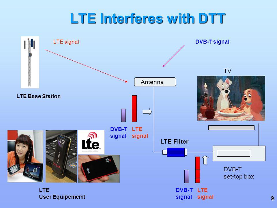 9 DVB-T signal LTE signal LTE Interferes with DTT DVB-T set-top box TV Antenna LTE signal LTE Base Station LTE User Equipememt DVB-T signal LTE Filter DVB-T signal LTE signal