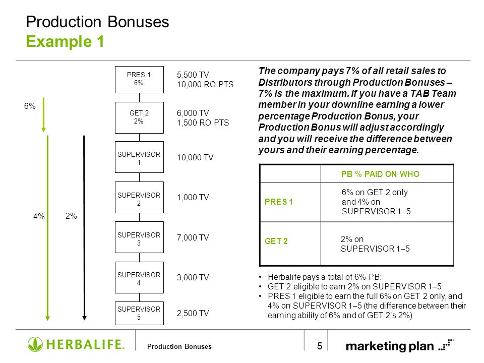 Production Bonuses 5 SUPERVISOR 1 5,500 TV 10,000 RO PTS 6,000 TV 1,500 RO PTS 10,000 TV 1,000 TV 7,000 TV 3,000 TV 2,500 TV PB % PAID ON WHO PRES 1 GET 2 PRES 1 6% 2% on SUPERVISOR 1–5 2% 6% on GET 2 only and 4% on SUPERVISOR 1–5 6% 4% GET 2 2% Herbalife pays a total of 6% PB: GET 2 eligible to earn 2% on SUPERVISOR 1–5 PRES 1 eligible to earn the full 6% on GET 2 only, and 4% on SUPERVISOR 1–5 (the difference between their earning ability of 6% and of GET 2s 2%) The company pays 7% of all retail sales to Distributors through Production Bonuses – 7% is the maximum.