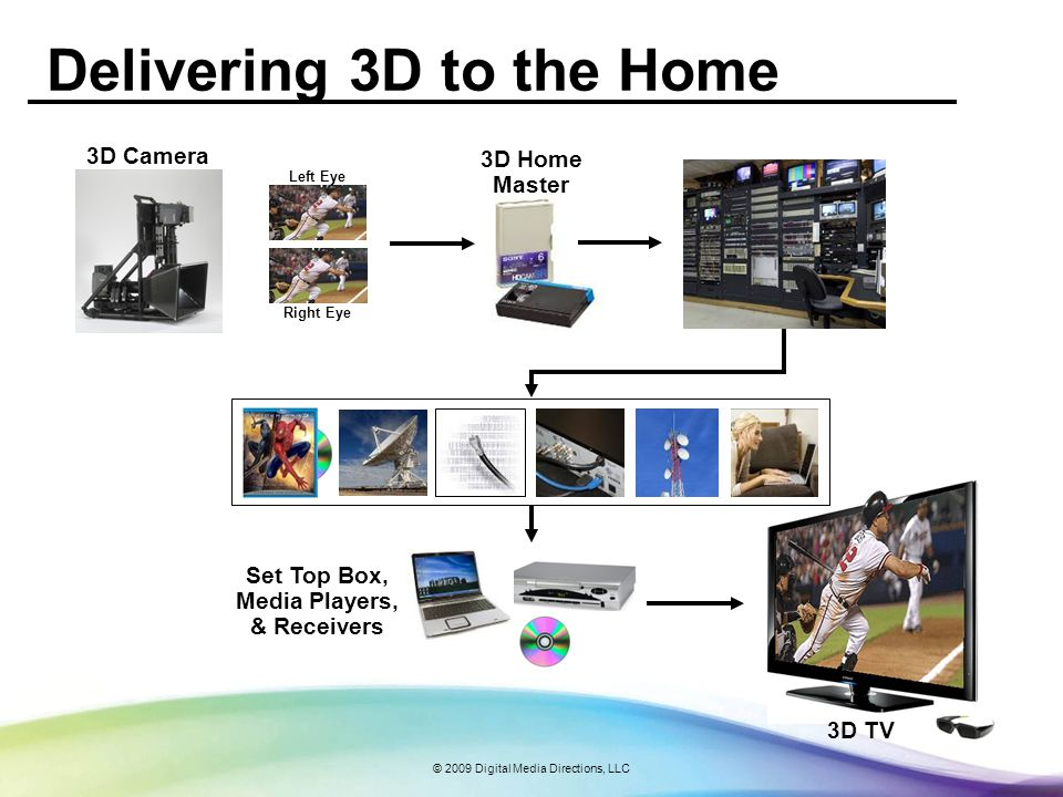 © 2009 Digital Media Directions, LLC Delivering 3D to the Home 3D Home Master Set Top Box, Media Players, & Receivers Left Eye Right Eye 3D TV 3D Camera
