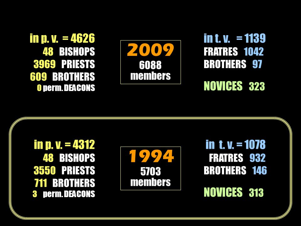 in p. v. = 4312 48 BISHOPS 3550 PRIESTS 711 BROTHERS 3 perm.