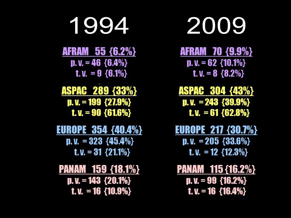 AFRAM 70 {9.9%} p. v. = 62 {10.1%} t. v. = 8 {8.2%} ASPAC 304 {43%} p.
