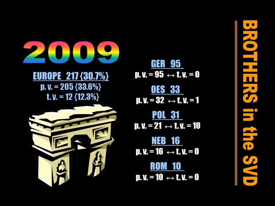 GER 95 p. v. = 95 t. v. = 0 OES 33 p. v. = 32 t.