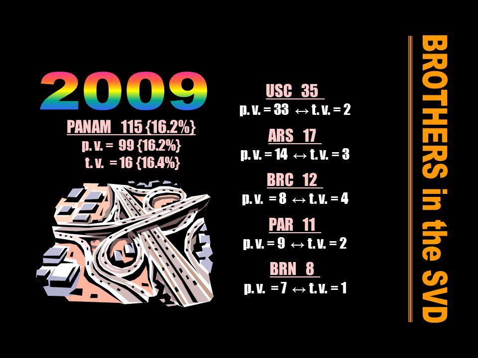 PANAM 115 {16.2%} p. v. = 99 {16.2%} t. v. = 16 {16.4%} USC 35 p.
