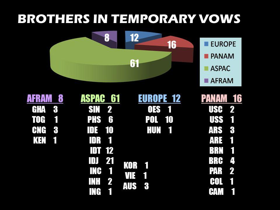 8 61 12 16 BROTHERS IN TEMPORARY VOWS EUROPE 12 OES 1 POL 10 HUN 1 PANAM 16 USC 2 USS 1 ARS 3 ARE 1 BRN 1 BRC 4 PAR 2 COL 1 CAM 1 ASPAC 61 SIN 2 PHS 6 IDE 10 IDR 1 IDT 12 IDJ 21 INC 1 INH 2 ING 1 KOR 1 VIE 1 AUS 3 AFRAM 8 GHA 3 TOG 1 CNG 3 KEN 1
