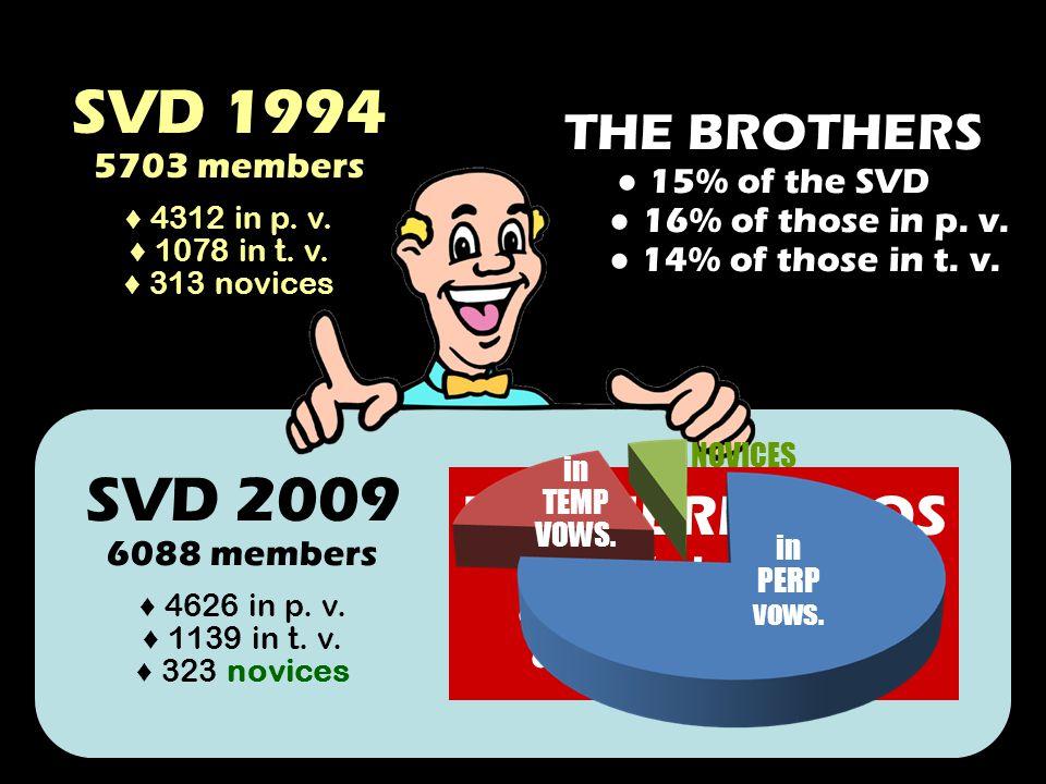 SVD 2009 6088 members 4626 in p. v. 1139 in t. v.