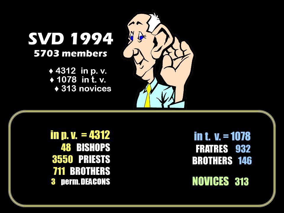 SVD 1994 5703 members 4312 in p. v. 1078 in t. v.