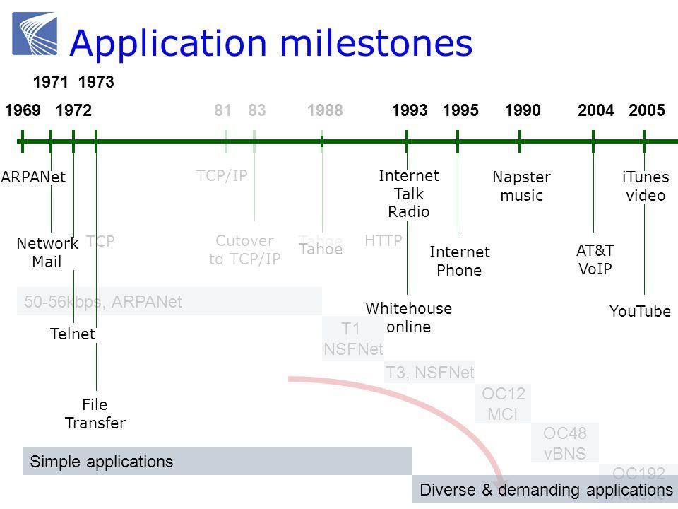 1969 ARPANet Application milestones 1988 TCP 81 TCP/IP 50-56kbps, ARPANet T1 NSFNet OC12 MCI T3, NSFNet OC48 vBNS OC192 Abilene HTTP Tahoe 83 Cutover