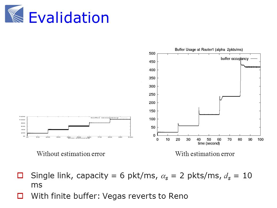 Evalidation Single link, capacity = 6 pkt/ms, s = 2 pkts/ms, d s = 10 ms With finite buffer: Vegas reverts to Reno Without estimation errorWith estimation error