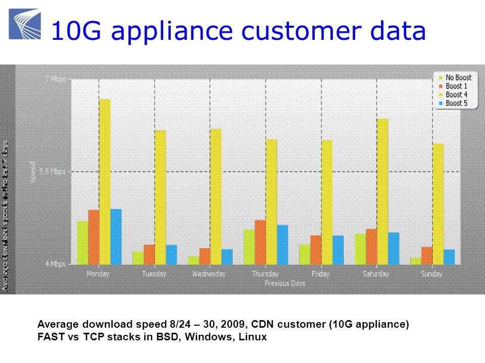 10G appliance customer data Average download speed 8/24 – 30, 2009, CDN customer (10G appliance) FAST vs TCP stacks in BSD, Windows, Linux
