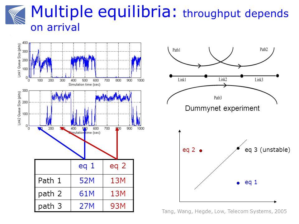 eq 1eq 2 Path 152M13M path 261M13M path 327M93M Tang, Wang, Hegde, Low, Telecom Systems, 2005 eq 1 eq 2eq 3 (unstable) Dummynet experiment Multiple eq