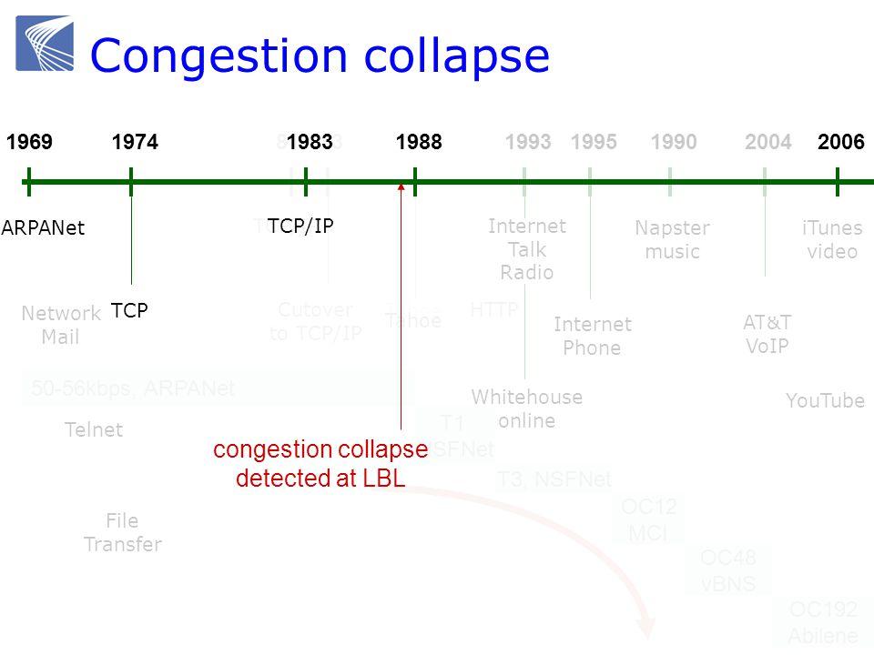1969 ARPANet 1988 TCP 81 TCP/IP 50-56kbps, ARPANet T1 NSFNet OC12 MCI T3, NSFNet OC48 vBNS OC192 Abilene HTTP Tahoe 83 Cutover to TCP/IP 19691988 Taho