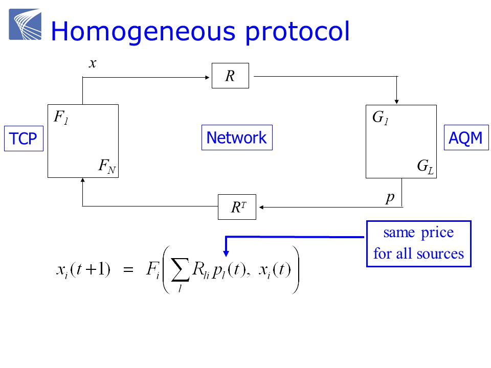 F1F1 FNFN G1G1 GLGL R R T TCP Network AQM x y q p Homogeneous protocol same price for all sources