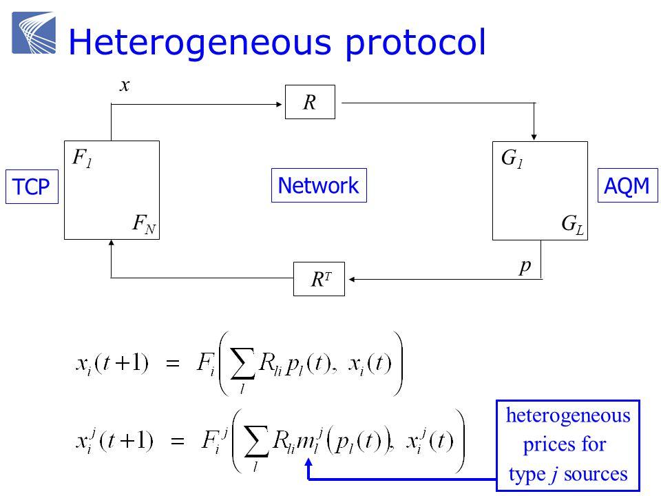 F1F1 FNFN G1G1 GLGL R R T TCP Network AQM x y q p Heterogeneous protocol heterogeneous prices for type j sources