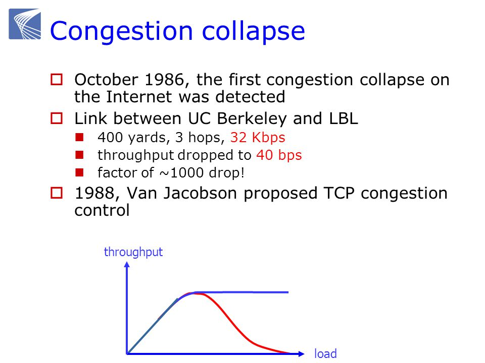 October 1986, the first congestion collapse on the Internet was detected Link between UC Berkeley and LBL 400 yards, 3 hops, 32 Kbps throughput dropped to 40 bps factor of ~1000 drop.