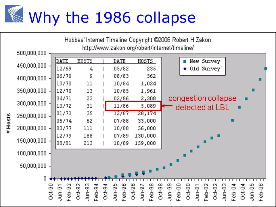 Why the 1986 collapse congestion collapse detected at LBL