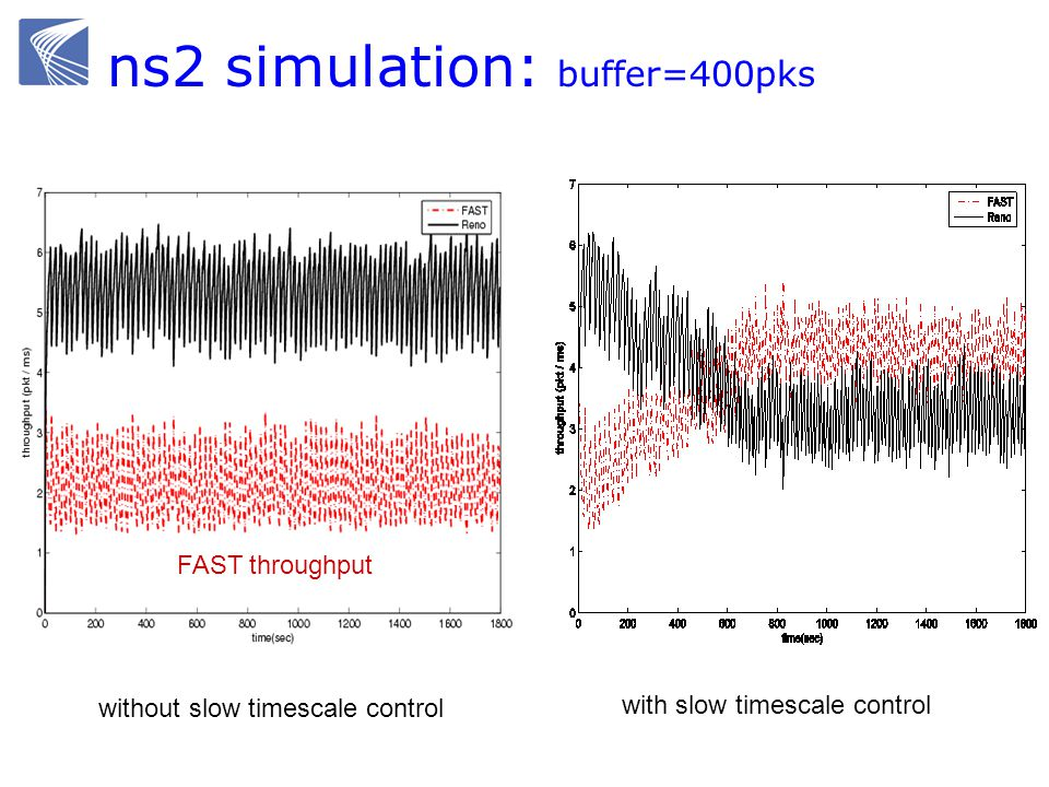 ns2 simulation: buffer=400pks FAST throughput without slow timescale control with slow timescale control