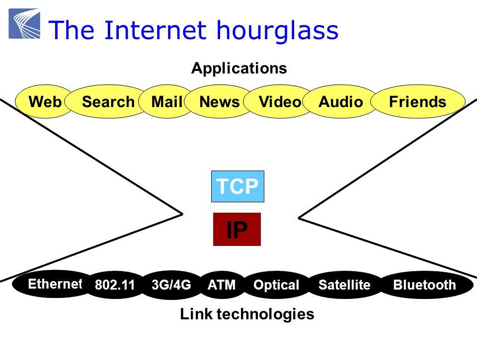 The Internet hourglass IP WebSearchMailNewsVideoAudioFriends Applications TCP Ethernet 802.11SatelliteOptical 3G/4G BluetoothATM Link technologies