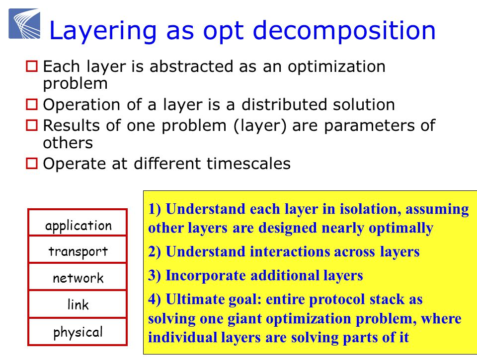 Each layer is abstracted as an optimization problem Operation of a layer is a distributed solution Results of one problem (layer) are parameters of ot