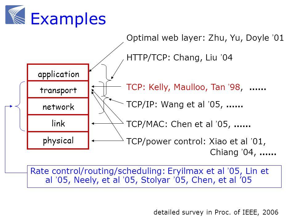 application transport network link physical Optimal web layer: Zhu, Yu, Doyle 01 HTTP/TCP: Chang, Liu 04 TCP: Kelly, Maulloo, Tan 98, …… TCP/IP: Wang et al 05, …… TCP/power control: Xiao et al 01, Chiang 04, …… TCP/MAC: Chen et al 05, …… Rate control/routing/scheduling: Eryilmax et al 05, Lin et al 05, Neely, et al 05, Stolyar 05, Chen, et al 05 detailed survey in Proc.