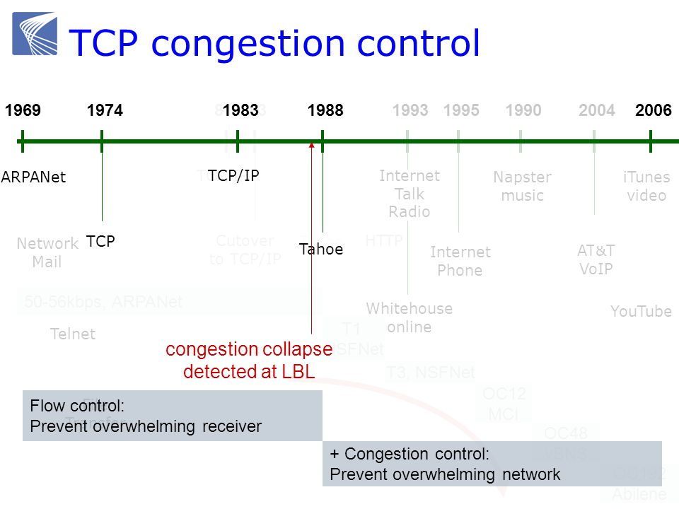 1969 ARPANet 1988 TCP 81 TCP/IP 50-56kbps, ARPANet T1 NSFNet OC12 MCI T3, NSFNet OC48 vBNS OC192 Abilene HTTP Tahoe 83 Cutover to TCP/IP 19691988 Tahoe ARPANet Network Mail File Transfer Telnet 19931995 Internet Phone Whitehouse online Internet Talk Radio 1990 Napster music 2004 AT&T VoIP iTunes video YouTube 19741969198820061983 TCP/IP ARPANet Flow control: Prevent overwhelming receiver + Congestion control: Prevent overwhelming network Tahoe TCP congestion collapse detected at LBL TCP congestion control