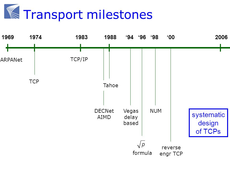 19741969198820061983 TCP/IP ARPANet TCP DECNet AIMD 94 Vegas delay based Tahoe 96 formula 98 NUM 00 reverse engr TCP systematic design of TCPs Transport milestones