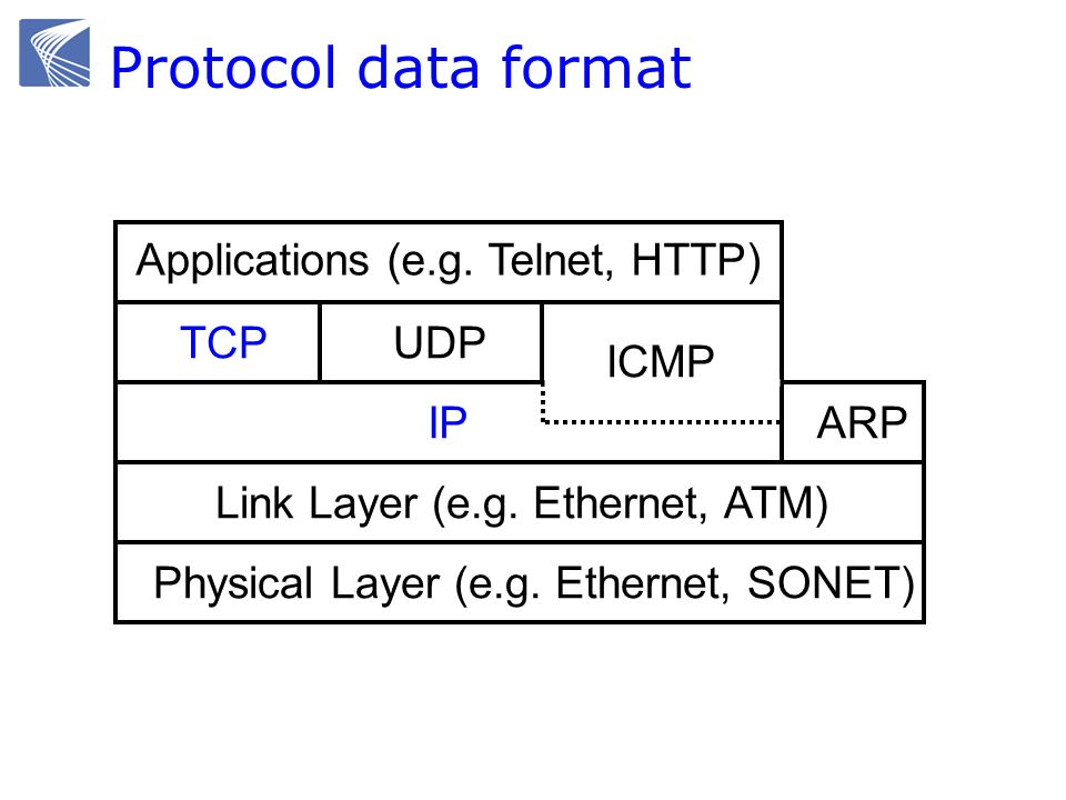 Applications (e.g. Telnet, HTTP) TCPUDP ICMP ARPIP Link Layer (e.g. Ethernet, ATM) Physical Layer (e.g. Ethernet, SONET) Protocol data format