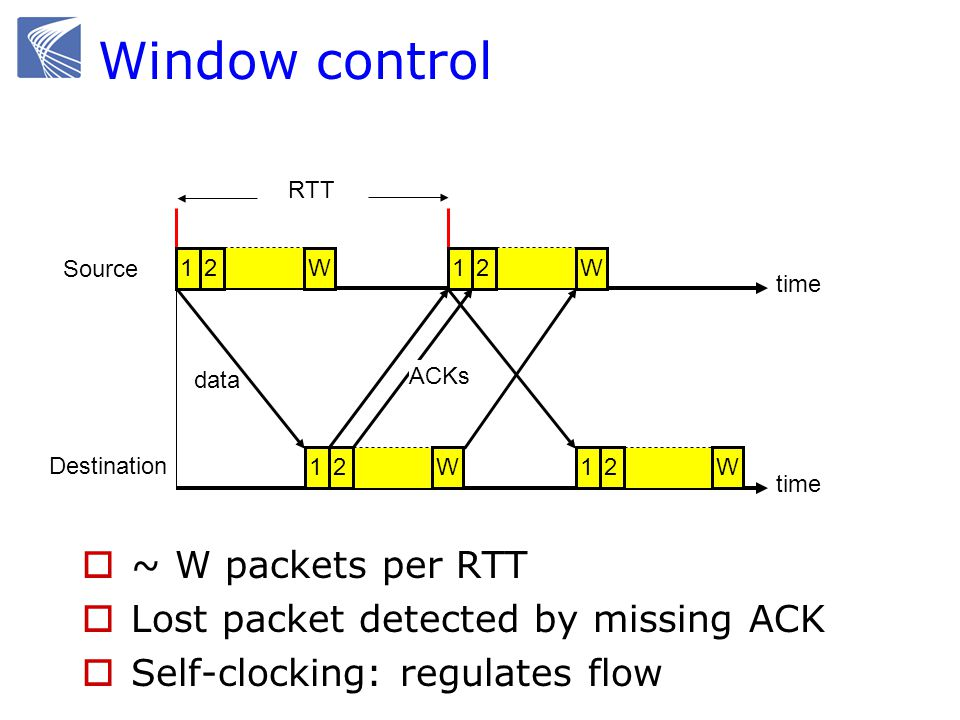 Window control ~ W packets per RTT Lost packet detected by missing ACK Self-clocking: regulates flow RTT time Source Destination 12W12W12W data ACKs 1