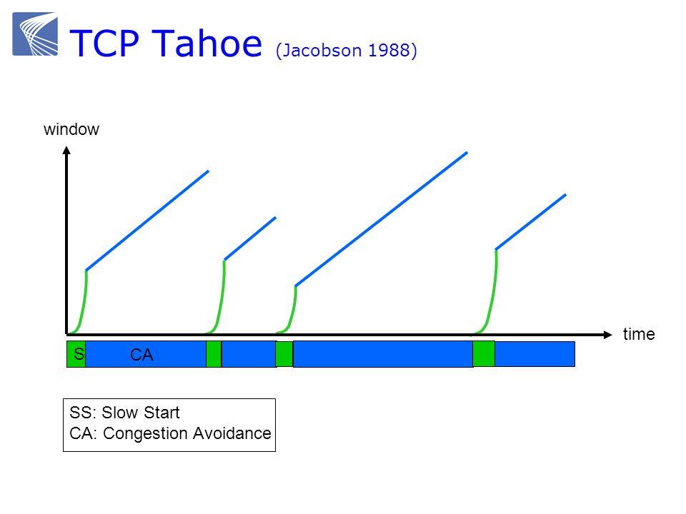 TCP Tahoe (Jacobson 1988) SS time window CA SS: Slow Start CA: Congestion Avoidance
