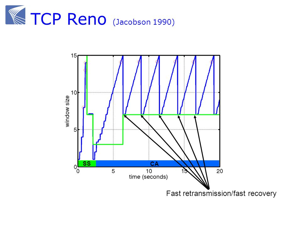 TCP Reno (Jacobson 1990) CA SS Fast retransmission/fast recovery
