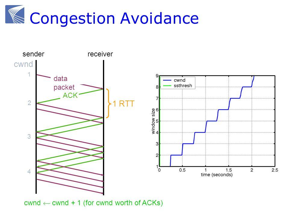 Congestion Avoidance cwnd 1 2 3 1 RTT 4 data packet ACK receiversender cwnd cwnd + 1 (for cwnd worth of ACKs)