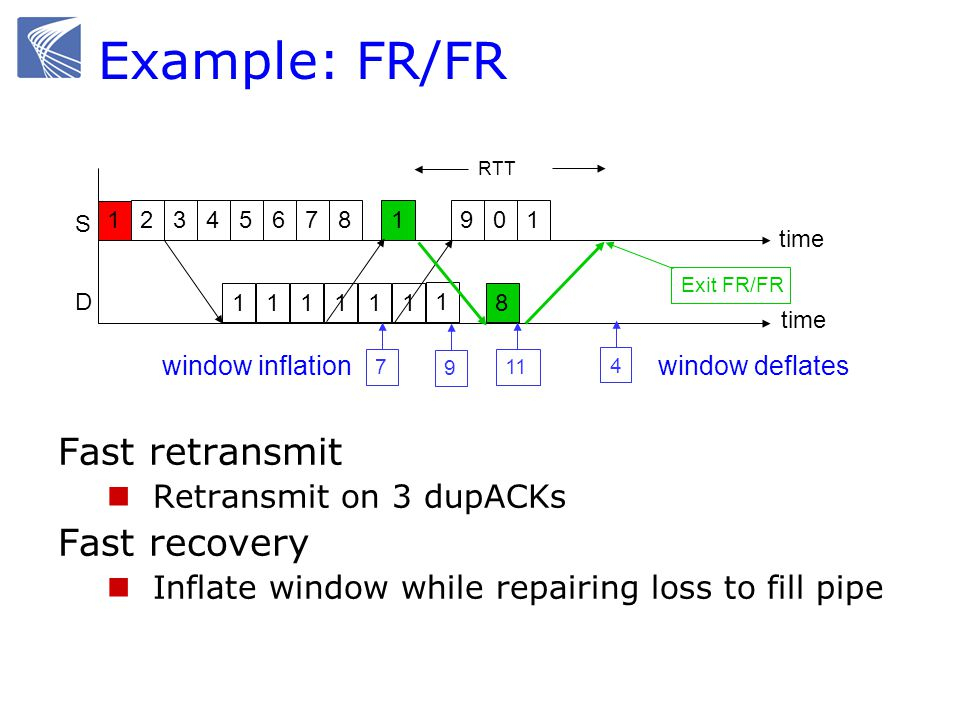 Example: FR/FR Fast retransmit Retransmit on 3 dupACKs Fast recovery Inflate window while repairing loss to fill pipe 1 2 time S D 345687 1 11111 9 9
