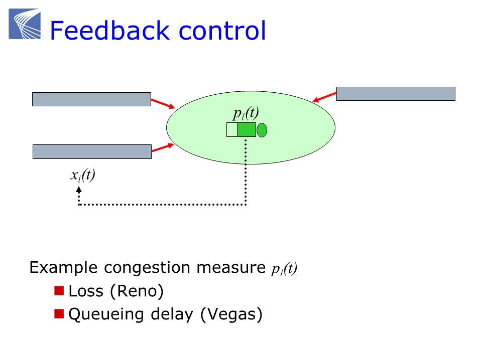 Feedback control x i (t) p l (t) Example congestion measure p l (t) Loss (Reno) Queueing delay (Vegas)