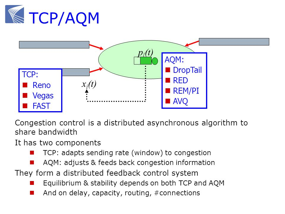 TCP/AQM Congestion control is a distributed asynchronous algorithm to share bandwidth It has two components TCP: adapts sending rate (window) to conge