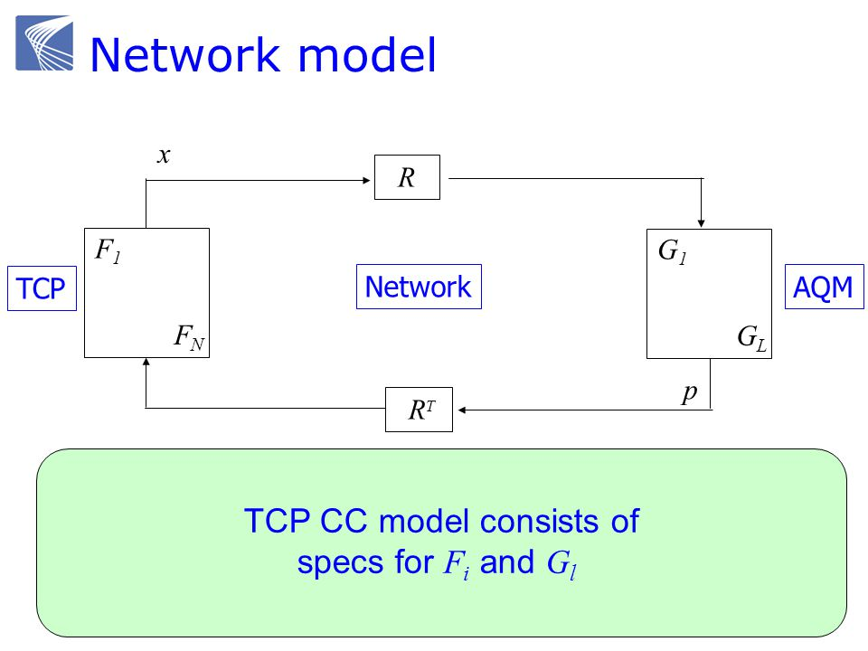 F1F1 FNFN G1G1 GLGL R R T TCP Network AQM x y q p Reno, Vegas Droptail, RED IP routing Network model TCP CC model consists of specs for F i and G l