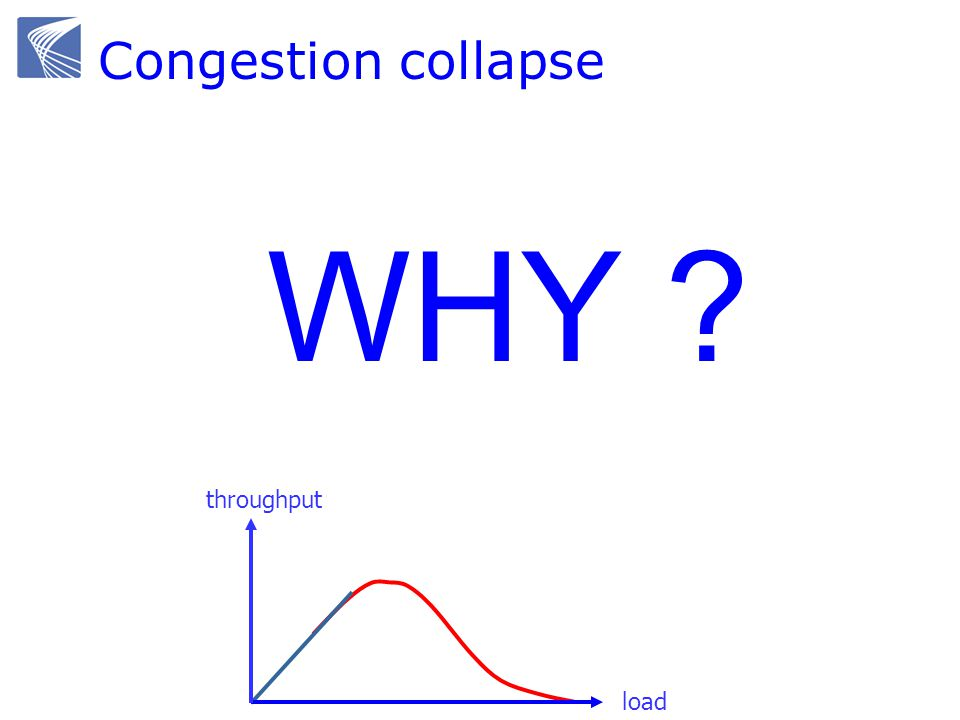 Congestion collapse October 1986, the first congestion collapse on the Internet was detected Link between UC Berkeley and LBL 400 yards, 3 hops, 32 Kbps throughput dropped to 40 bps factor of ~1000 drop.