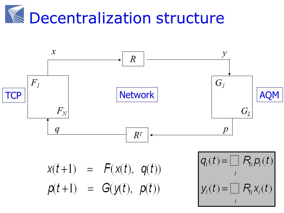 F1F1 FNFN G1G1 GLGL R R T TCP Network AQM x y q p Decentralization structure q y