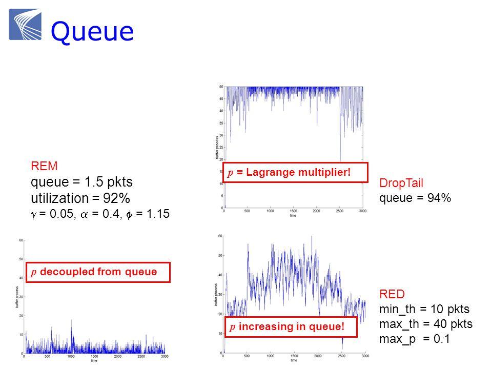 Queue DropTail queue = 94% RED min_th = 10 pkts max_th = 40 pkts max_p = 0.1 p = Lagrange multiplier.