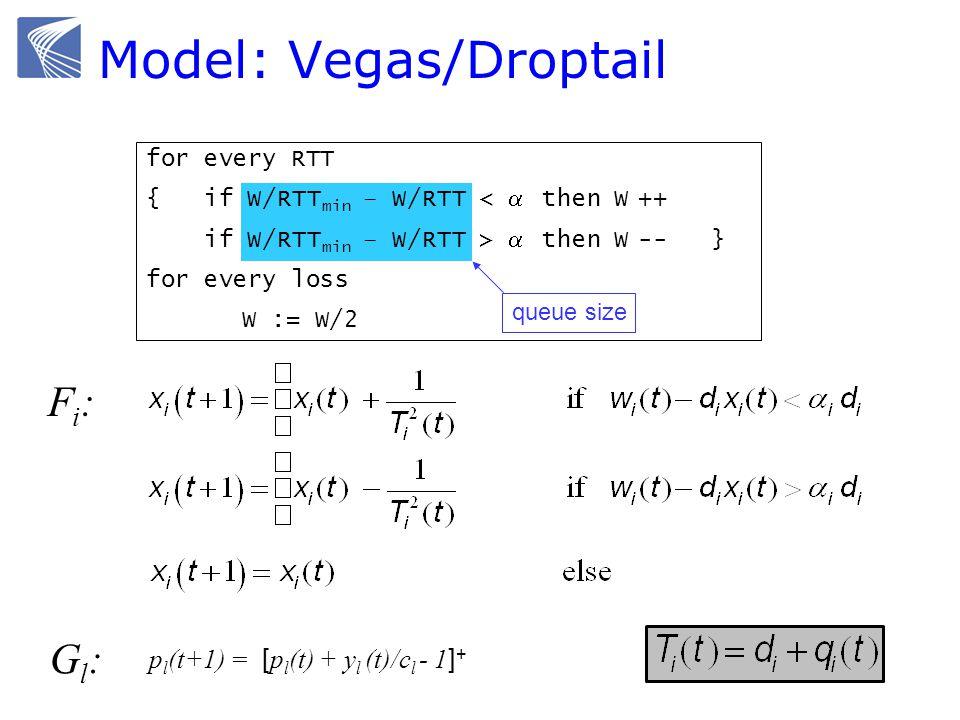 queue size for every RTT { if W/RTT min – W/RTT < then W ++ if W/RTT min – W/RTT > then W -- } for every loss W := W/2 Model: Vegas/Droptail Fi:Fi: p l (t+1) = [ p l (t) + y l (t)/c l - 1 ] + Gl:Gl: