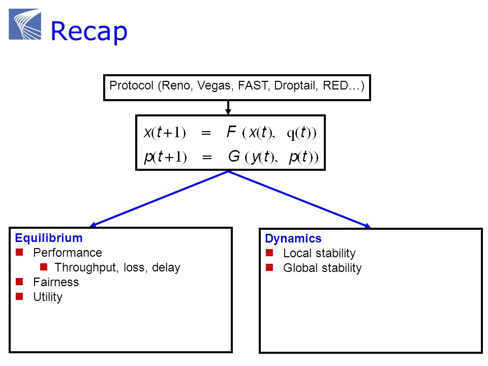 Recap Protocol (Reno, Vegas, FAST, Droptail, RED…) Equilibrium Performance Throughput, loss, delay Fairness Utility Dynamics Local stability Global st