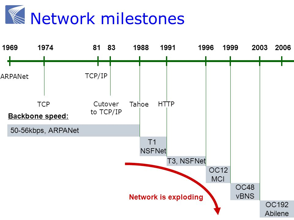 19691974 ARPANet 1988 TCP 200681 TCP/IP 50-56kbps, ARPANet Backbone speed: T1 NSFNet 1991 T3, NSFNet 19961999 OC12 MCI OC48 vBNS 2003 OC192 Abilene HTTP Tahoe Network is exploding 83 Cutover to TCP/IP Network milestones