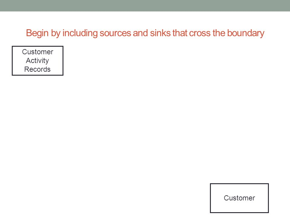 Begin by including sources and sinks that cross the boundary Customer Activity Records Customer