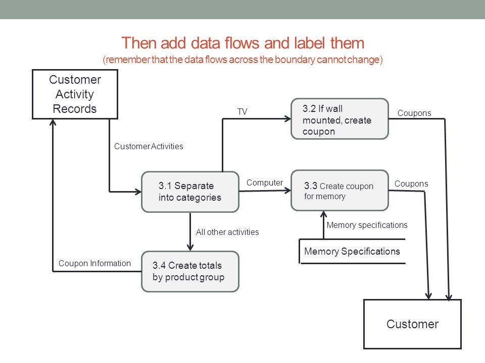 Then add data flows and label them (remember that the data flows across the boundary cannot change) Customer Activity Records Customer 3.1 Separate in