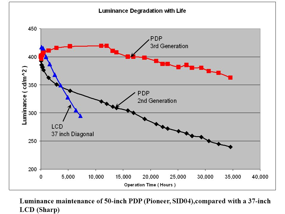 Luminance maintenance of 50-inch PDP (Pioneer, SID04),compared with a 37-inch LCD (Sharp)