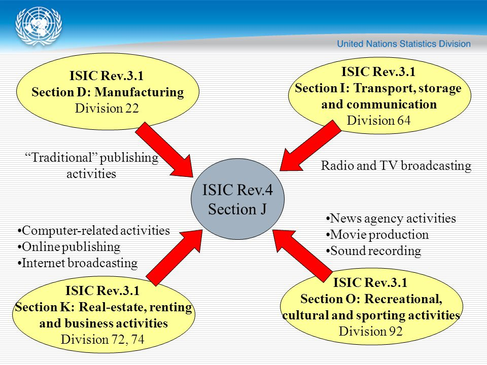 ISIC Rev.4 Section J ISIC Rev.3.1 Section D: Manufacturing Division 22 ISIC Rev.3.1 Section I: Transport, storage and communication Division 64 ISIC Rev.3.1 Section K: Real-estate, renting and business activities Division 72, 74 ISIC Rev.3.1 Section O: Recreational, cultural and sporting activities Division 92 Traditional publishing activities Radio and TV broadcasting Computer-related activities Online publishing Internet broadcasting News agency activities Movie production Sound recording