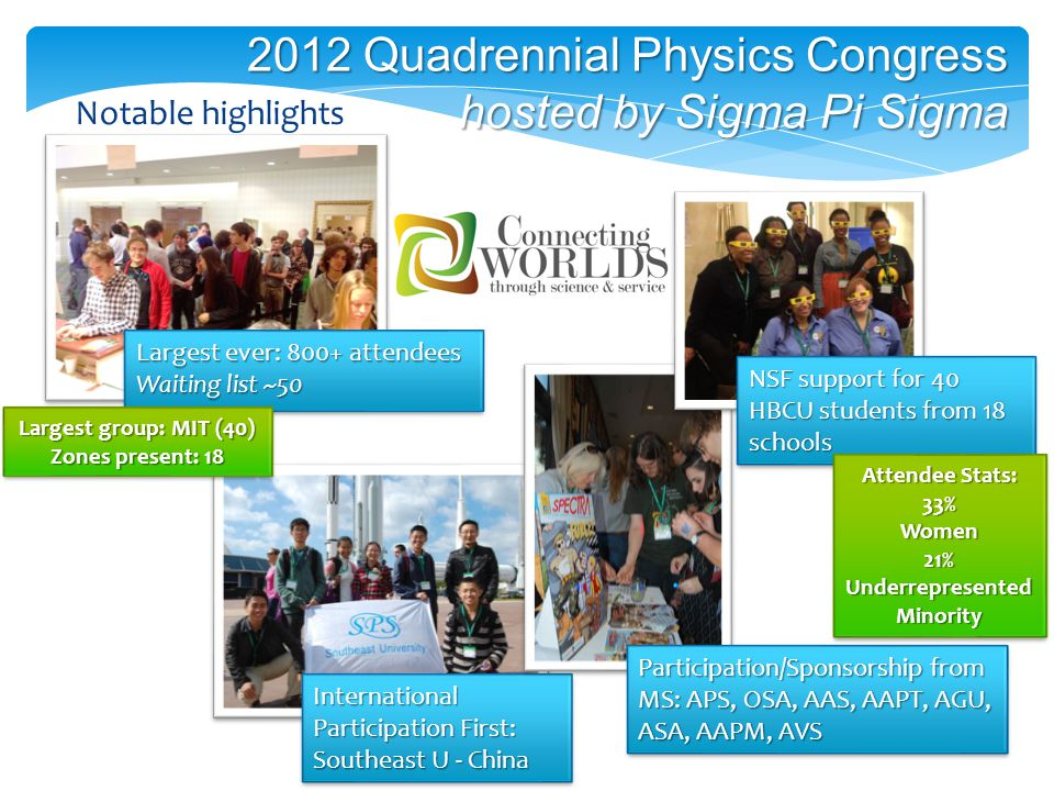 International Participation First: Southeast U - China 2012 Quadrennial Physics Congress hosted by Sigma Pi Sigma Notable highlights Largest ever: 800+ attendees Waiting list ~50 Largest ever: 800+ attendees Waiting list ~50 Participation/Sponsorship from MS: APS, OSA, AAS, AAPT, AGU, ASA, AAPM, AVS Largest group: MIT (40) Zones present: 18 Largest group: MIT (40) Zones present: 18 NSF support for 40 HBCU students from 18 schools Attendee Stats: 33%Women 21% Underrepresented Minority Attendee Stats: 33%Women 21% Underrepresented Minority