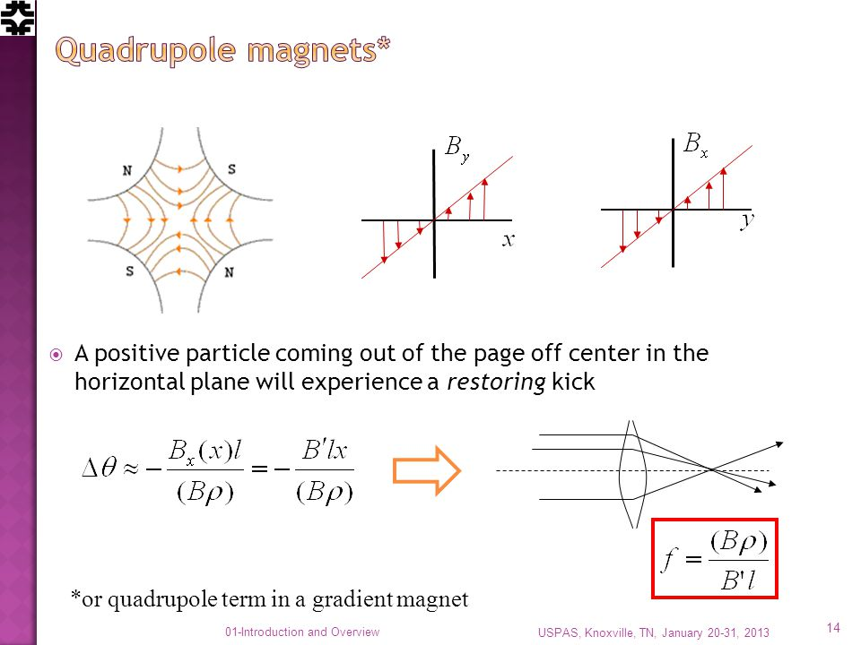 A positive particle coming out of the page off center in the horizontal plane will experience a restoring kick *or quadrupole term in a gradient magnet USPAS, Knoxville, TN, January 20-31, 2013 14 01-Introduction and Overview