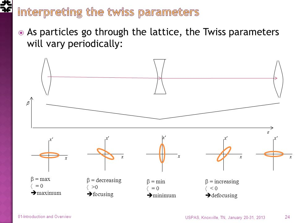 As particles go through the lattice, the Twiss parameters will vary periodically: = max = 0 maximum = decreasing >0 focusing = min = 0 minimum = increasing < 0 defocusing USPAS, Knoxville, TN, January 20-31, 2013 24 01-Introduction and Overview